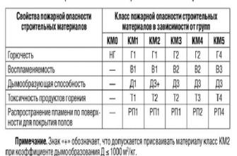 Сертификаты | Интернет-магазин ООО «Щёкинский линолеум»