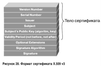 Электронный сертификат X.509 обзор RFC технические спецификации стандарты  ССЛ сертификат SSL Украина купить сертификат