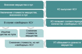 Московская Биржа | Рынки