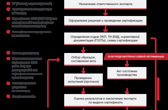 Схема оформления сертификата соответствия ГОСТ Р