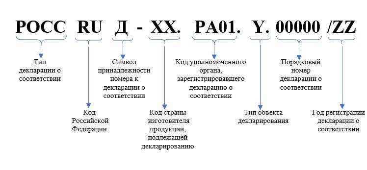 Формирование регистрационного номера декларации о соответствии на продукцию, включенную в Единый перечень, утвержденный постановлением Правительства РФ от 01.12.2009 г. № 982