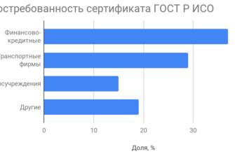 Сертификация по стандарту ГОСТ Р 51870-2014 от 3 дней - оформление и получение сертификата - Москва